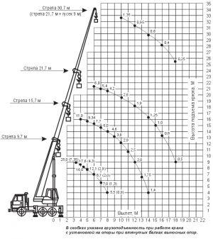 Автокран KC-55713-1 шасси КамАЗ (6х4) 25 тонн 21,7 м