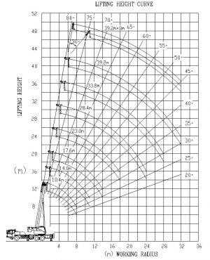QY25V532 шасси ZOOMLION 25т 33м(42м)
