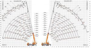 Автокран КС-45717К шасси КамАЗ (6х4) 25 тонн 31 м